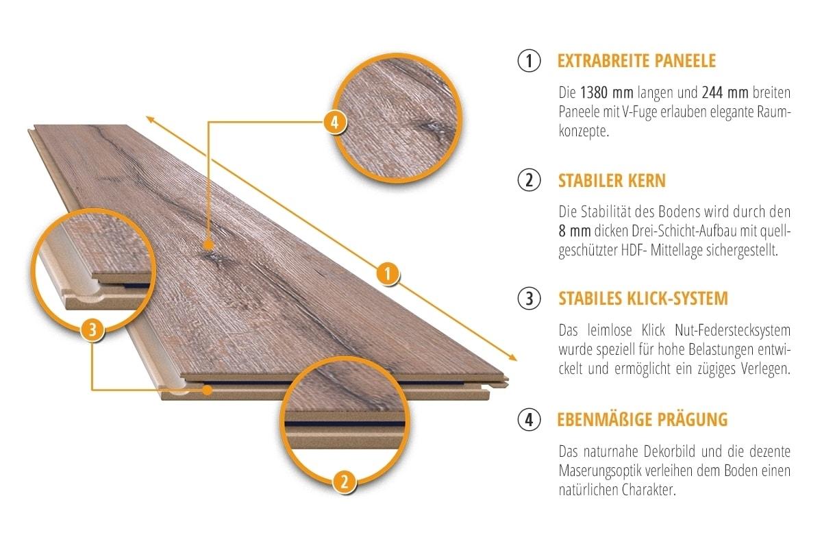 Rift Eiche 1 Stab Laminat Exquisit Plus D3044   Swiss Krono Infografik