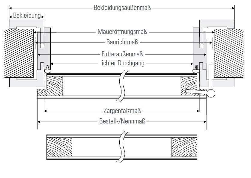 Zimmertür Masse Standard DIN 4172 18101