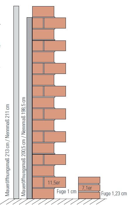 Definition Entstehung Standard Höhe Zimmertür DIN 4172 18101