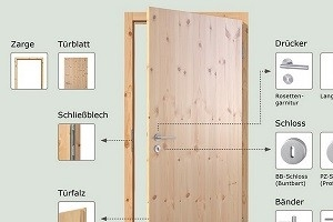 Elemente einer Tür